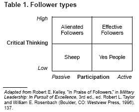 Dynamic Followership: The Prerequisite for Effective Leadership