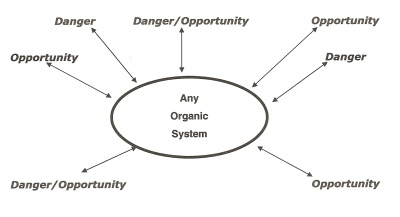 Total System Power Article By Barry Oshry Power In Relationships